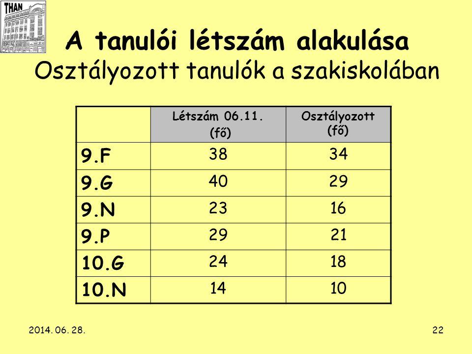 2014. 06. 28.22 A tanulói létszám alakulása Osztályozott tanulók a szakiskolában Létszám 06.11. (fő) Osztályozott (fő) 9.F 3834 9.G 4029 9.N 2316 9.P