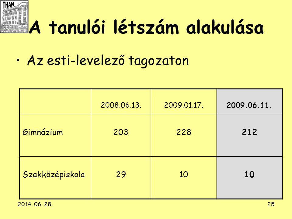 2014. 06. 28.25 A tanulói létszám alakulása •Az esti-levelező tagozaton 2008.06.13.2009.01.17.2009.06.11. Gimnázium203228212 Szakközépiskola2910