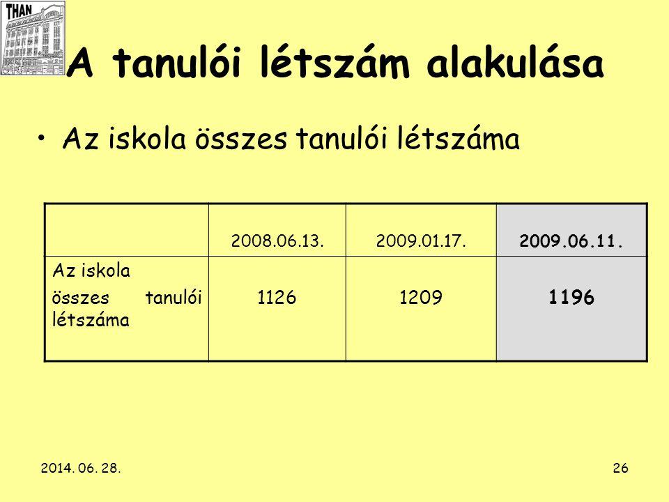 2014. 06. 28.26 A tanulói létszám alakulása •Az iskola összes tanulói létszáma 2008.06.13.2009.01.17.2009.06.11. Az iskola összes tanulói létszáma 112