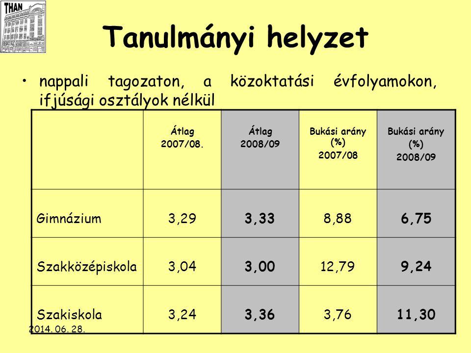 2014. 06. 28.27 Tanulmányi helyzet •nappali tagozaton, a közoktatási évfolyamokon, ifjúsági osztályok nélkül Átlag 2007/08. Átlag 2008/09 Bukási arány