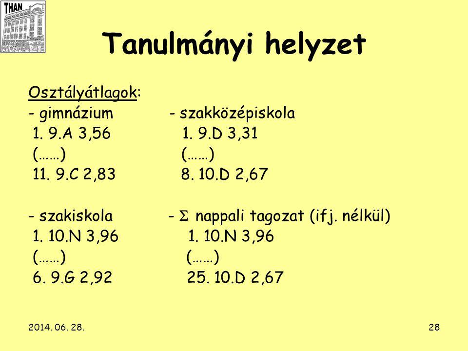 2014. 06. 28.28 Tanulmányi helyzet Osztályátlagok: - gimnázium - szakközépiskola 1. 9.A 3,56 1. 9.D 3,31 (……) (……) 11. 9.C 2,83 8. 10.D 2,67 - szakisk