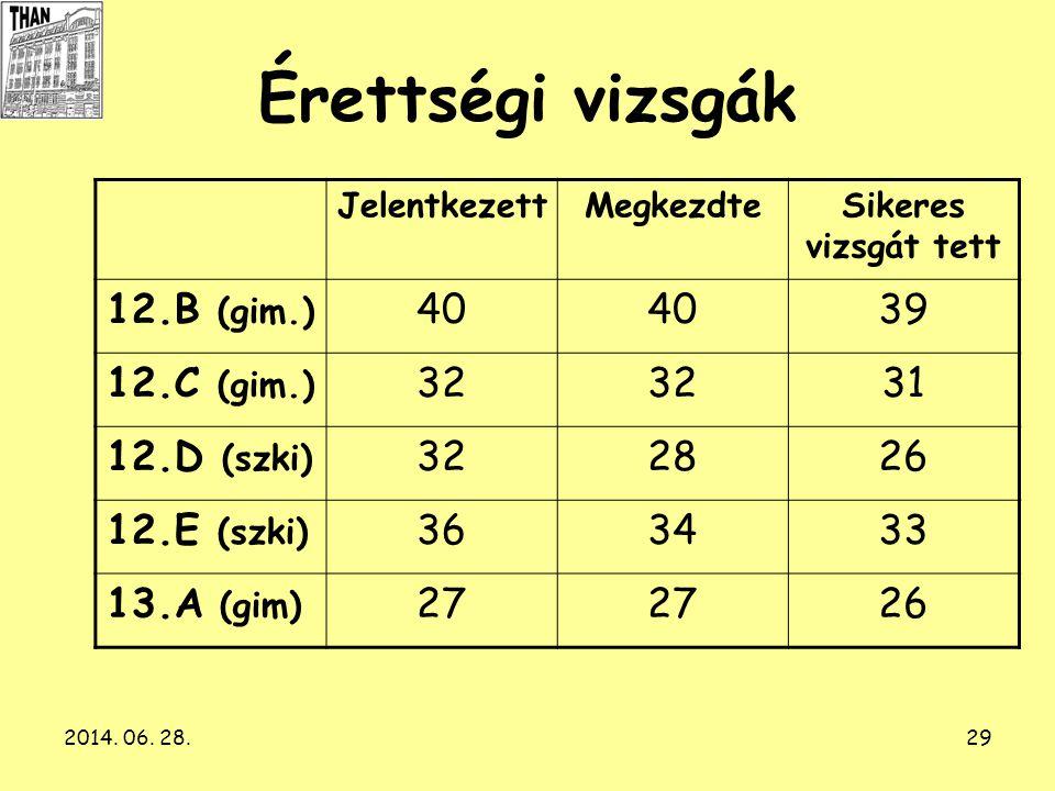 2014. 06. 28.29 Érettségi vizsgák JelentkezettMegkezdteSikeres vizsgát tett 12.B (gim.) 40 39 12.C (gim.) 32 31 12.D (szki) 322826 12.E (szki) 363433