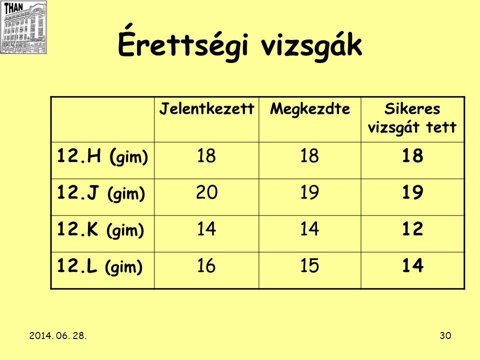 2014. 06. 28.30 Érettségi vizsgák JelentkezettMegkezdteSikeres vizsgát tett 12.H ( gim) 18 12.J (gim) 2019 12.K (gim) 14 12 12.L (gim) 161514