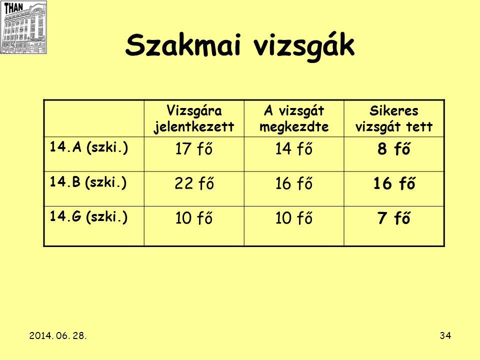 2014. 06. 28.34 Szakmai vizsgák Vizsgára jelentkezett A vizsgát megkezdte Sikeres vizsgát tett 14.A (szki.) 17 fő14 fő8 fő 14.B (szki.) 22 fő16 fő 14.