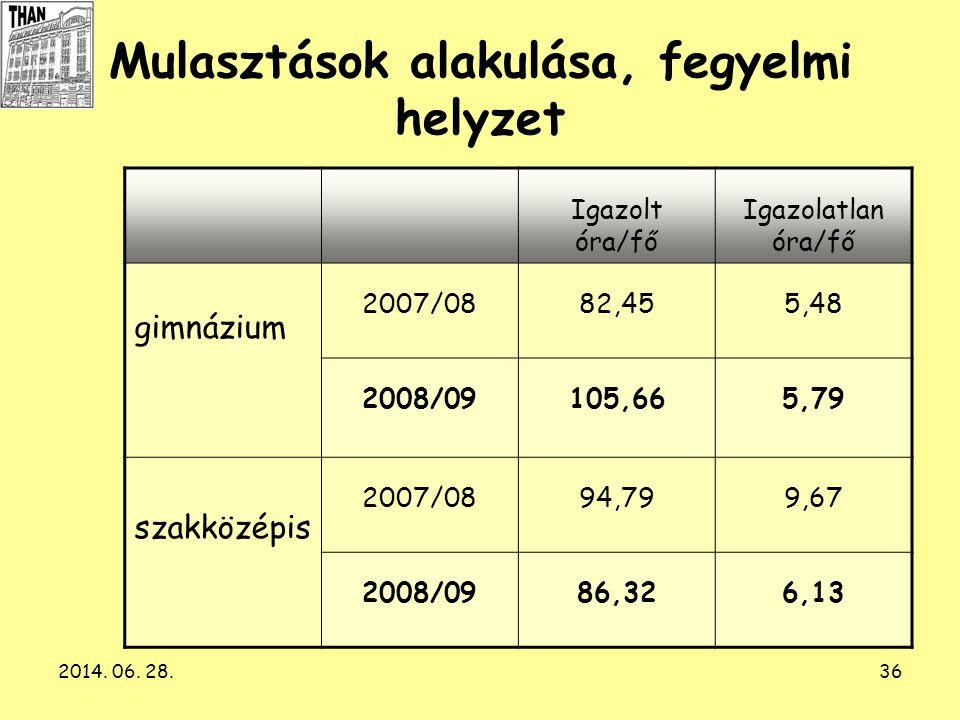 2014. 06. 28.36 Mulasztások alakulása, fegyelmi helyzet Igazolt óra/fő Igazolatlan óra/fő gimnázium 2007/0882,455,48 2008/09105,665,79 szakközépis 200