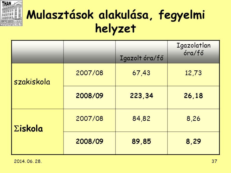2014. 06. 28.37 Mulasztások alakulása, fegyelmi helyzet Igazolt óra/fő Igazolatlan óra/fő szakiskola 2007/0867,4312,73 2008/09223,3426,18  iskola 200