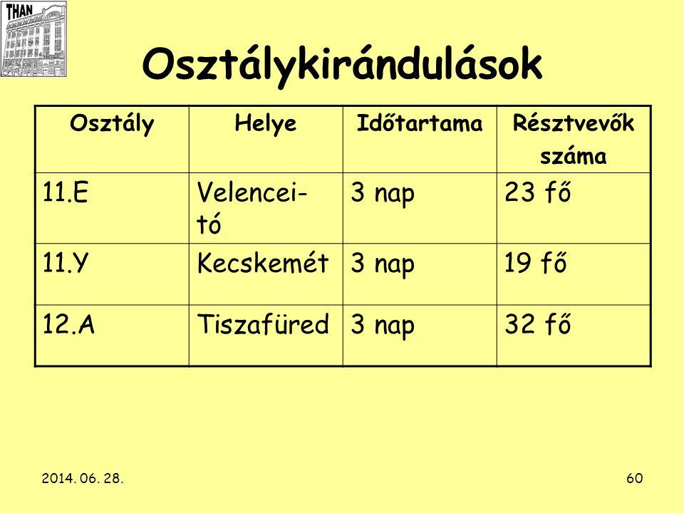 2014. 06. 28.60 Osztálykirándulások OsztályHelyeIdőtartamaRésztvevők száma 11.EVelencei- tó 3 nap23 fő 11.YKecskemét3 nap19 fő 12.ATiszafüred3 nap32 f