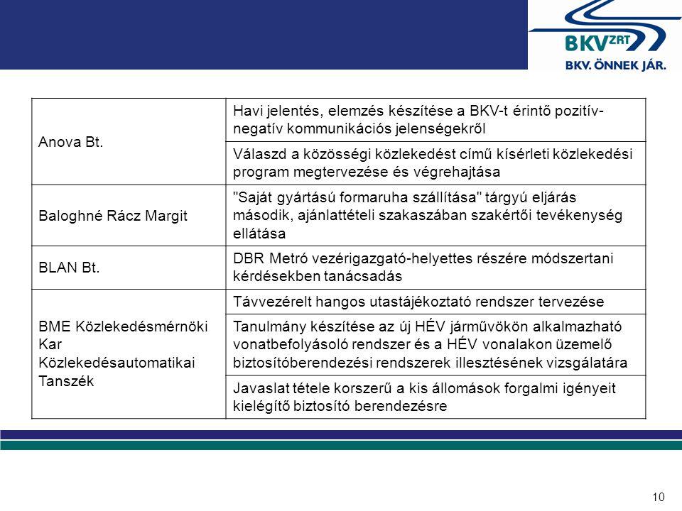 10 Anova Bt. Havi jelentés, elemzés készítése a BKV-t érintő pozitív- negatív kommunikációs jelenségekről Válaszd a közösségi közlekedést című kísérle
