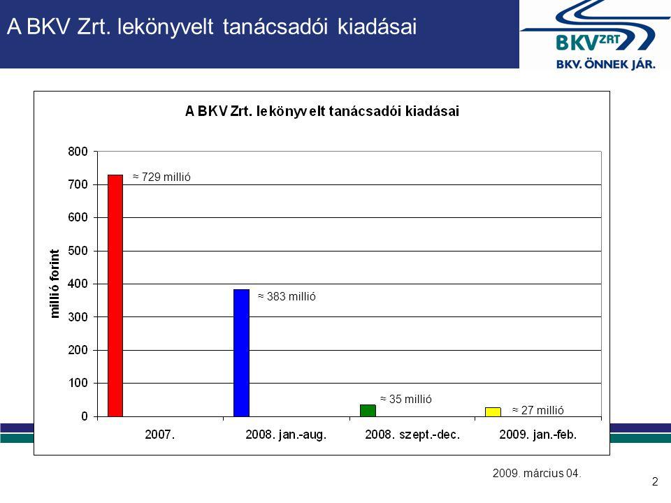 2 A BKV Zrt. lekönyvelt tanácsadói kiadásai 2009. március 04. ≈ 729 millió ≈ 383 millió ≈ 35 millió ≈ 27 millió