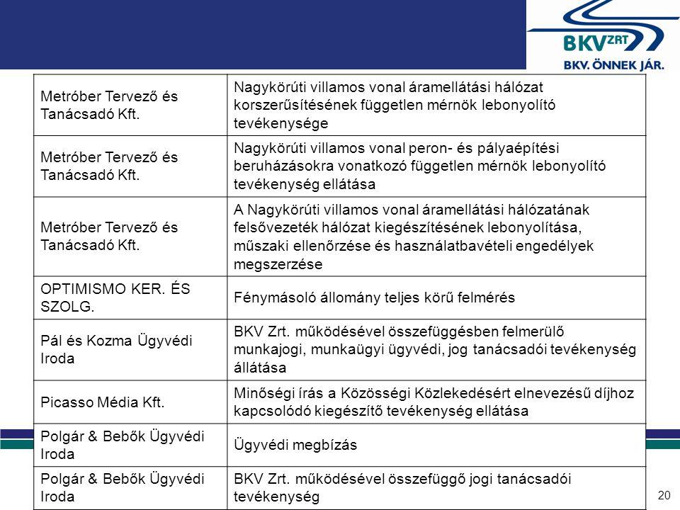 20 Metróber Tervező és Tanácsadó Kft. Nagykörúti villamos vonal áramellátási hálózat korszerűsítésének független mérnök lebonyolító tevékenysége Metró