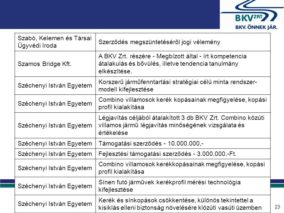 23 Szabó, Kelemen és Társai Ügyvédi Iroda Szerződés megszüntetéséről jogi vélemény Szamos Bridge Kft. A BKV Zrt. részére - Megbízott által - írt kompe