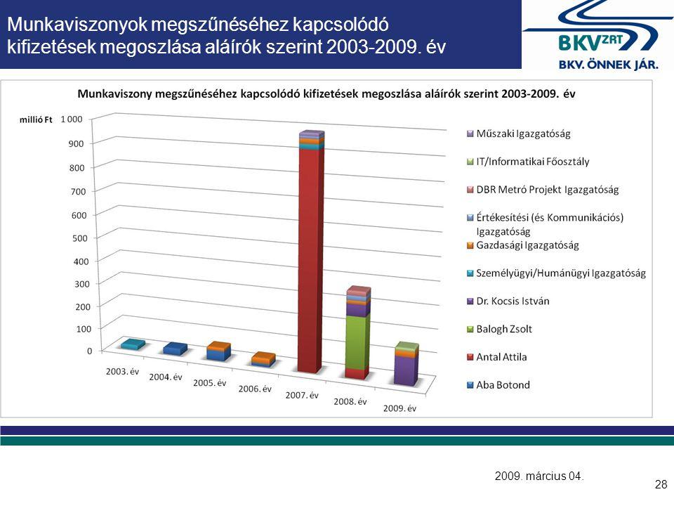 28 Munkaviszonyok megszűnéséhez kapcsolódó kifizetések megoszlása aláírók szerint 2003-2009. év 2009. március 04.