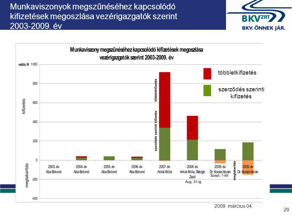 29 Munkaviszonyok megszűnéséhez kapcsolódó kifizetések megoszlása vezérigazgatók szerint 2003-2009. év többletkifizetés szerződés szerinti kifizetés 2