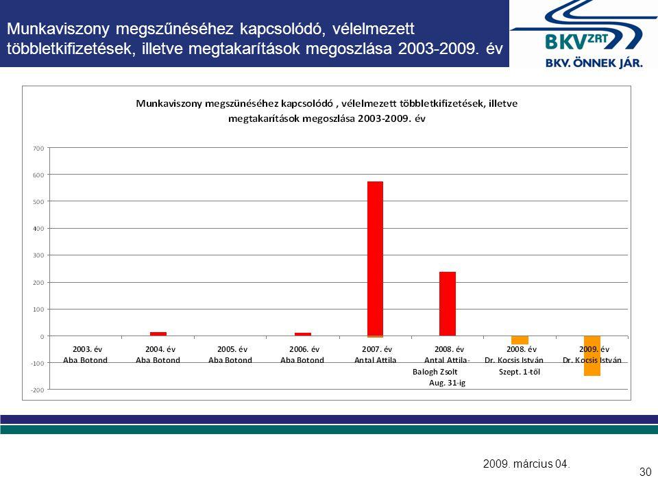 30 Munkaviszony megszűnéséhez kapcsolódó, vélelmezett többletkifizetések, illetve megtakarítások megoszlása 2003-2009. év 2009. március 04.