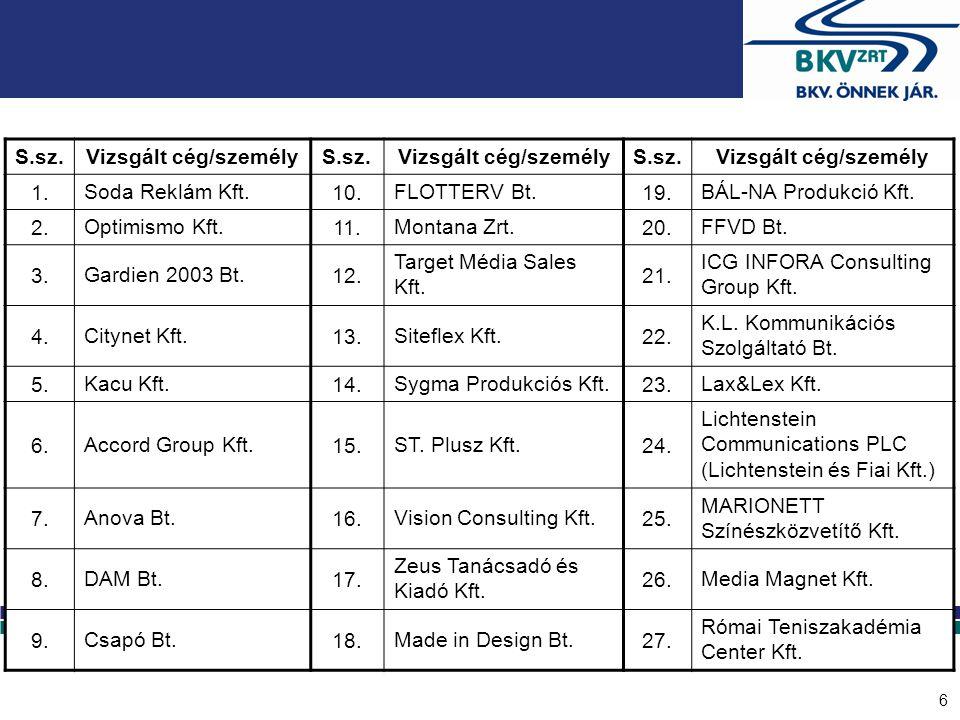 17 Közlekedési Fővárosi Tervező Iroda Kft.