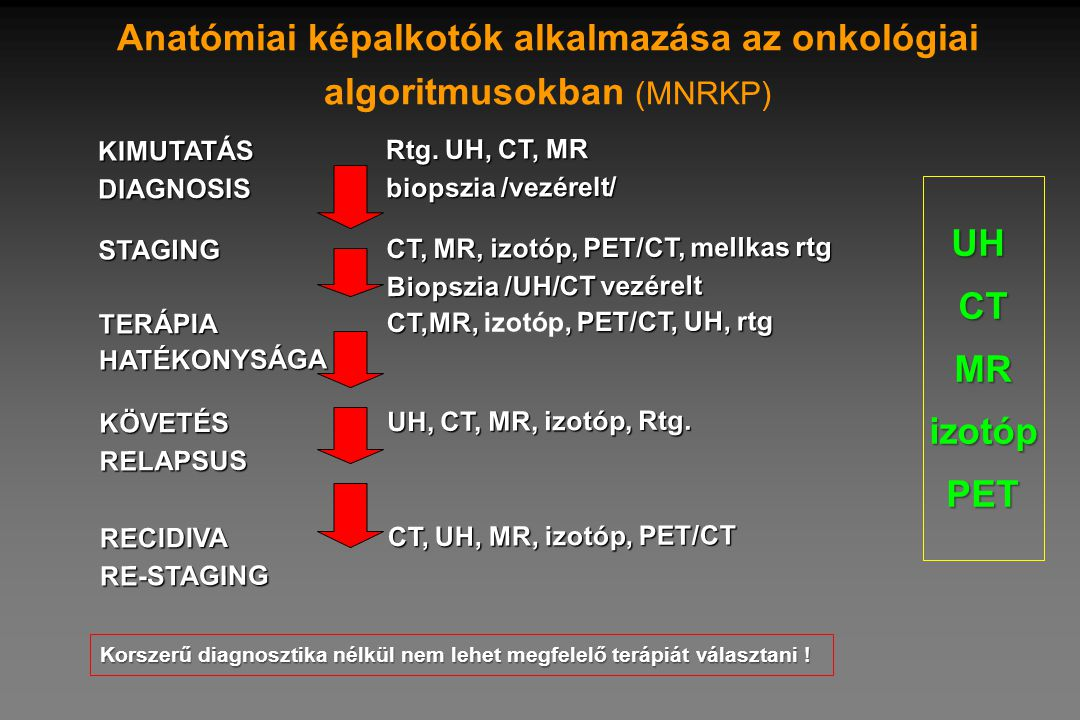 KIMUTATÁSRtg. UH, CT, MR DIAGNOSISbiopszia /vezérelt/ STAGINGCT, MR, izotóp, PET/CT, mellkas rtg Biopszia /UH/CT vezérelt TERÁPIA CT,MR,, PET/CT, UH,