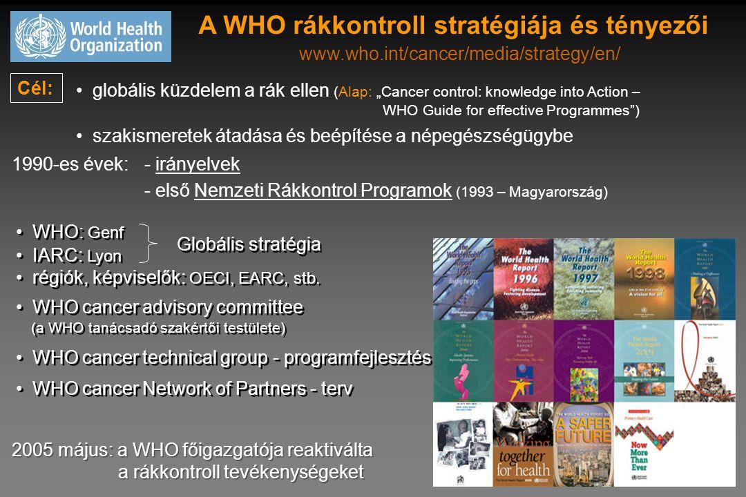 A WHO rákkontroll stratégiája és tényezői www.who.int/cancer/media/strategy/en/ 1990-es évek:- irányelvek - első Nemzeti Rákkontrol Programok (1993 –