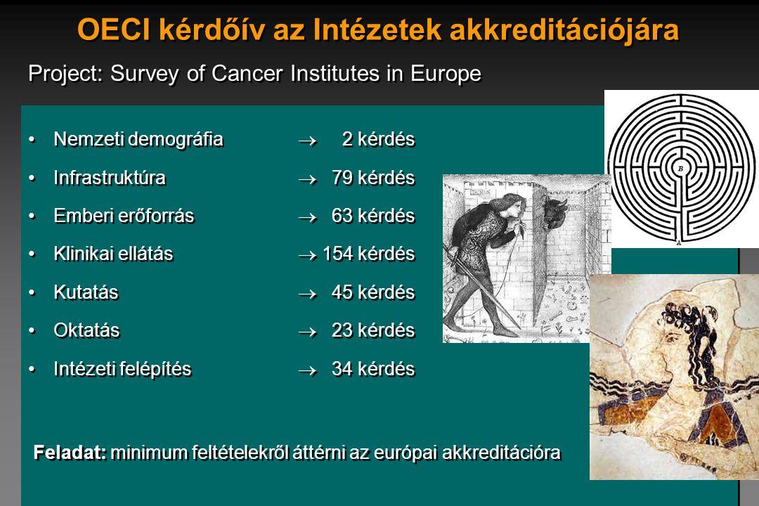 OECI kérdőív az Intézetek akkreditációjára Project: Survey of Cancer Institutes in Europe •Nemzeti demográfia  2 kérdés •Infrastruktúra  79 kérdés •