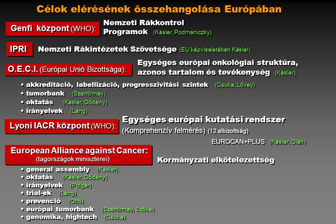 Célok elérésének összehangolása Európában Lyoni IACR központ (WHO): (Komprehenzív felmérés) (12 albizottság) EUROCAN+PLUS (Kásler, Oláh) (Komprehenzív