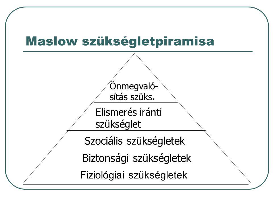 Maslow szükségletpiramisa Fiziológiai szükségletek Biztonsági szükségletek Szociális szükségletek Elismerés iránti szükséglet Önmegvaló- sítás szüks.