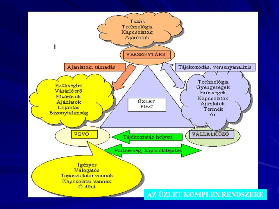 Mai fő témáink Az üzleti élet meghatározó szereplői –A vevő, vásárló –Az eladó, vállalkozó, vállalat (termelő, szolgáltató, kereskedő) –A versenytárs Az üzleti esemény: a vásárlás A piac: az adás-vételek –helye és –összessége