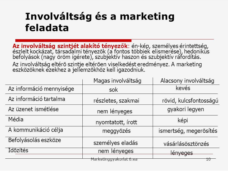 10 Involváltság és a marketing feladata Az információ mennyisége Az információ tartalma Az üzenet ismétlése Média A kommunikáció célja Befolyásolás es