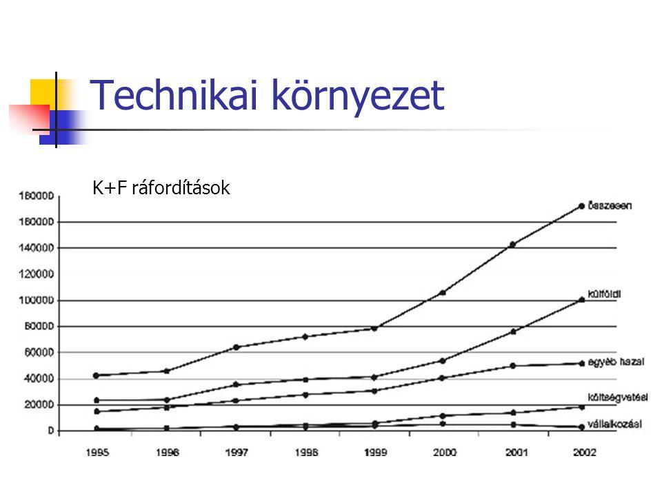Technikai környezet K+F ráfordítások