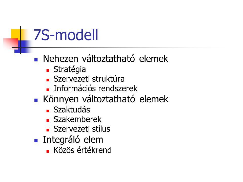 7S-modell  Nehezen változtatható elemek  Stratégia  Szervezeti struktúra  Információs rendszerek  Könnyen változtatható elemek  Szaktudás  Szak