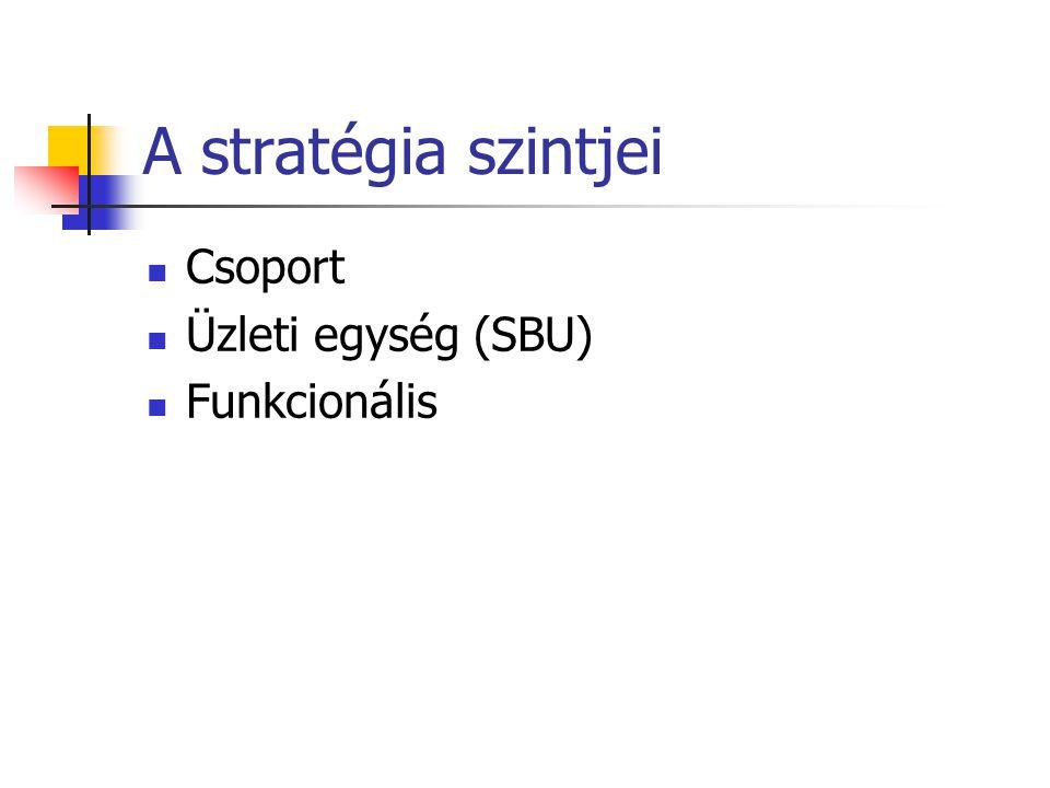 A stratégia szintjei  Csoport  Üzleti egység (SBU)  Funkcionális