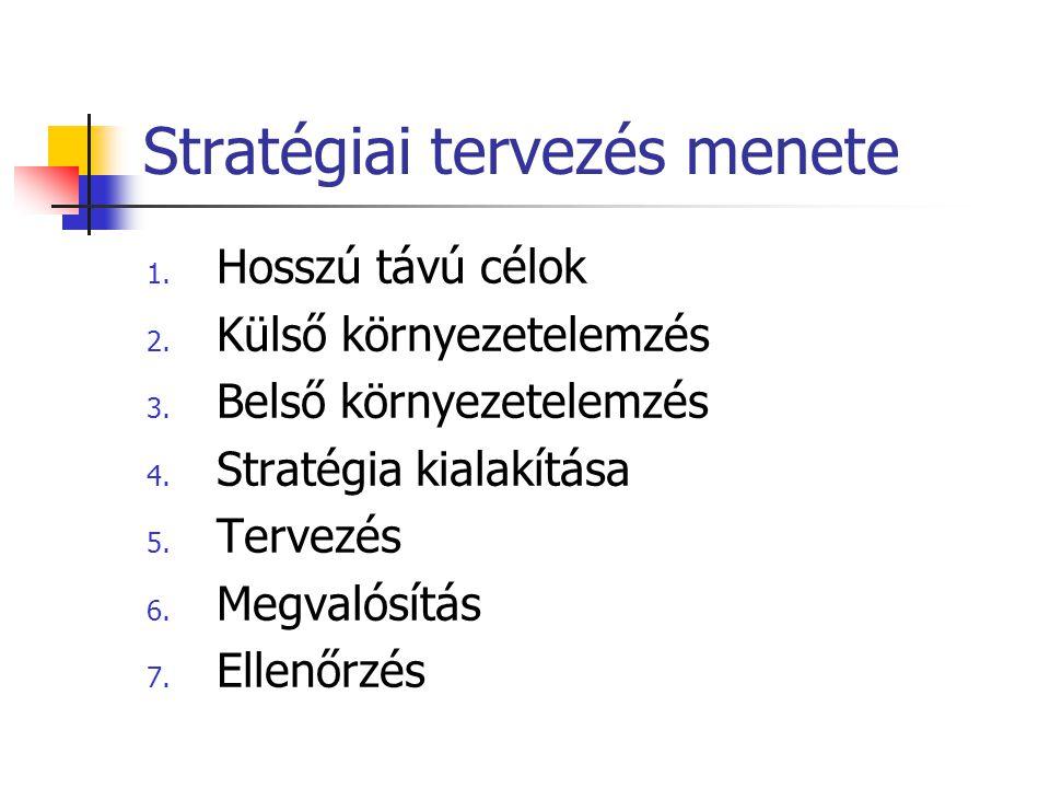 Stratégiai tervezés menete 1. Hosszú távú célok 2. Külső környezetelemzés 3. Belső környezetelemzés 4. Stratégia kialakítása 5. Tervezés 6. Megvalósít