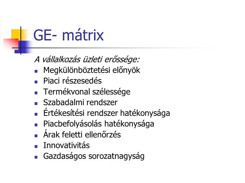 GE- mátrix A vállalkozás üzleti erőssége:  Megkülönböztetési előnyök  Piaci részesedés  Termékvonal szélessége  Szabadalmi rendszer  Értékesítési