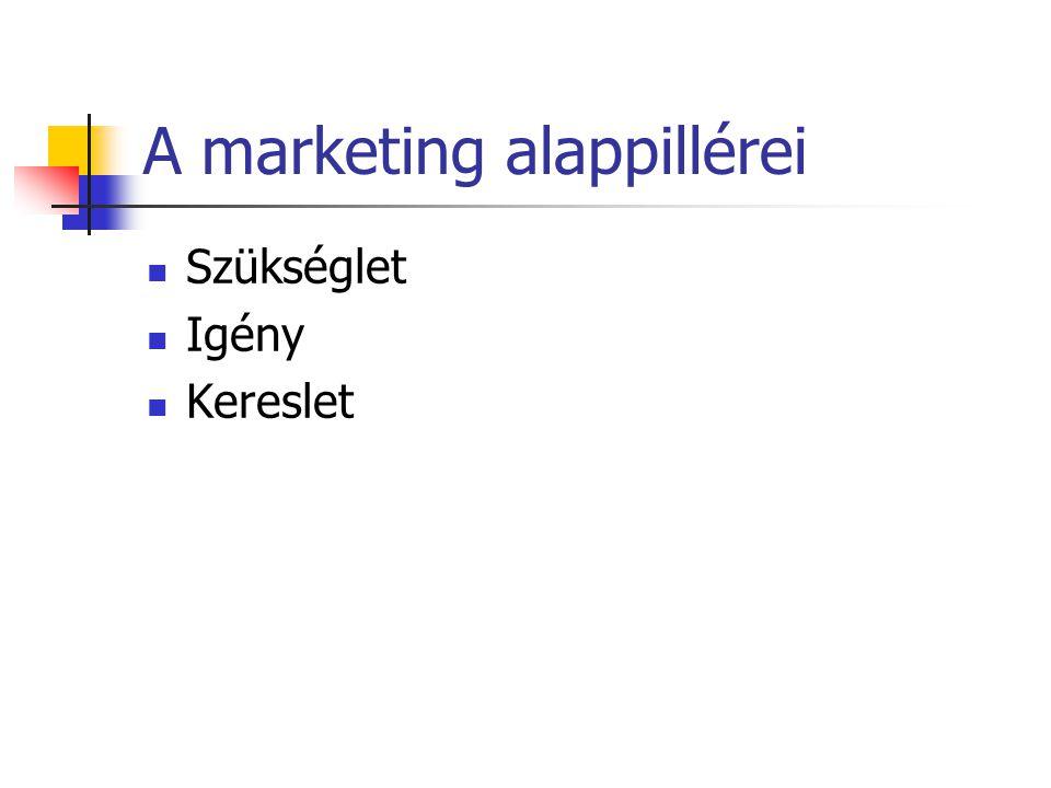 A marketing alappillérei  Szükséglet  Igény  Kereslet