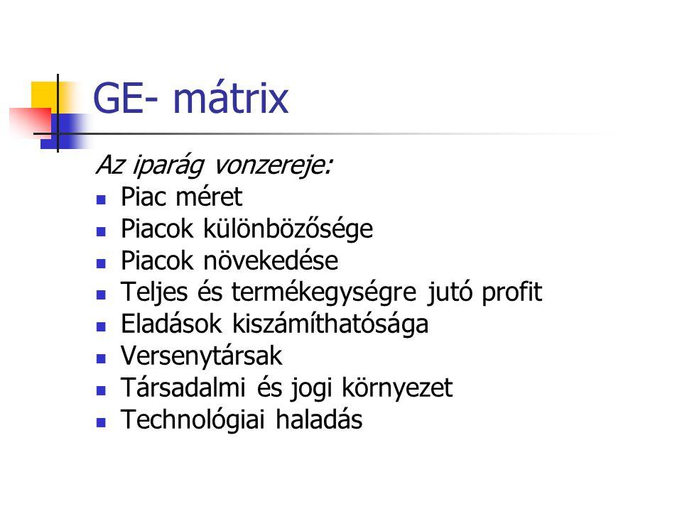 GE- mátrix Az iparág vonzereje:  Piac méret  Piacok különbözősége  Piacok növekedése  Teljes és termékegységre jutó profit  Eladások kiszámítható