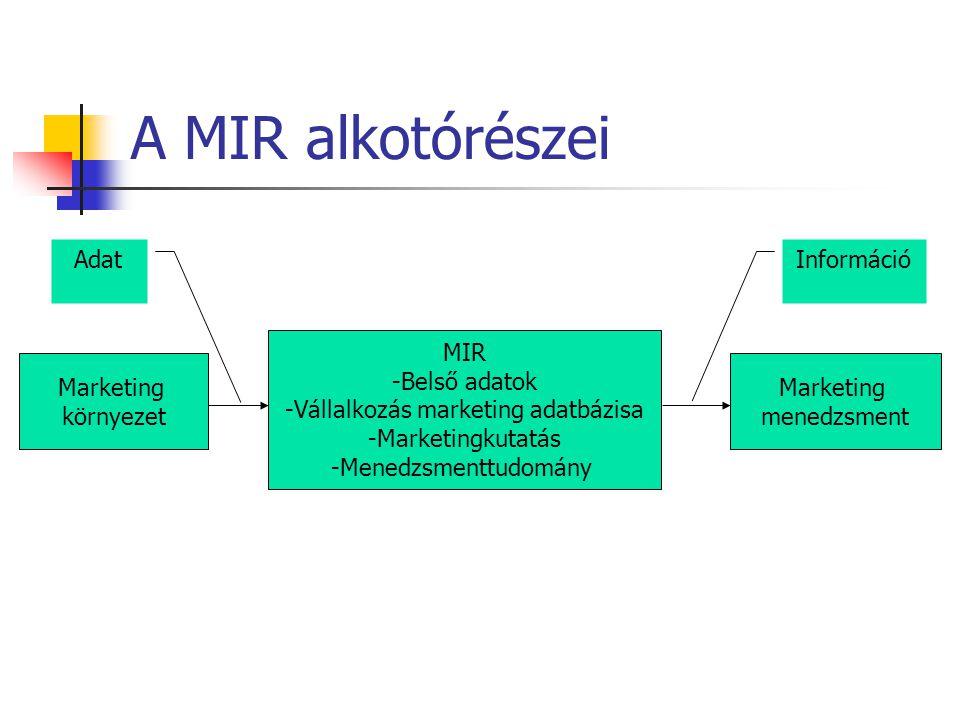 A MIR alkotórészei Marketing környezet MIR -Belső adatok -Vállalkozás marketing adatbázisa -Marketingkutatás -Menedzsmenttudomány Marketing menedzsmen
