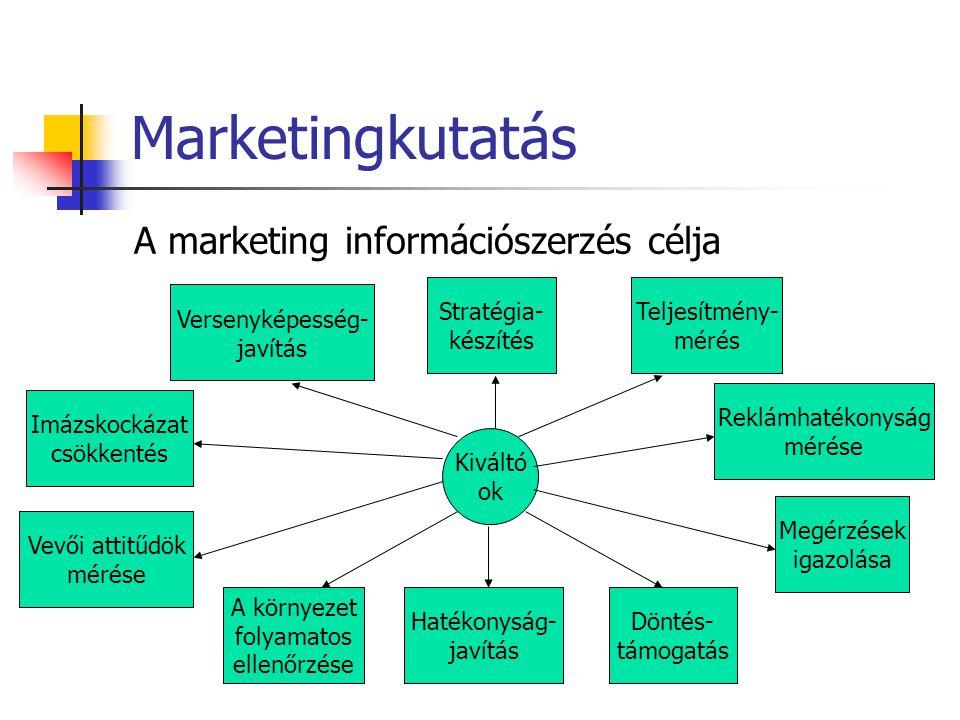 Marketingkutatás A marketing információszerzés célja Kiváltó ok Imázskockázat csökkentés A környezet folyamatos ellenőrzése Stratégia- készítés Döntés