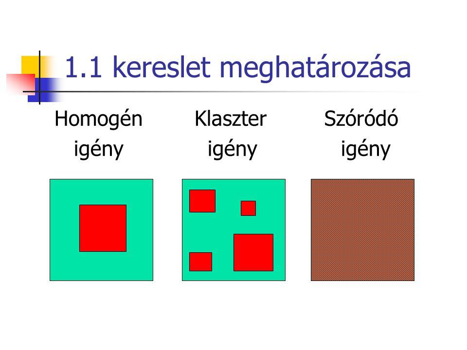 1.1 kereslet meghatározása Homogén Klaszter Szóródó igény igény igény