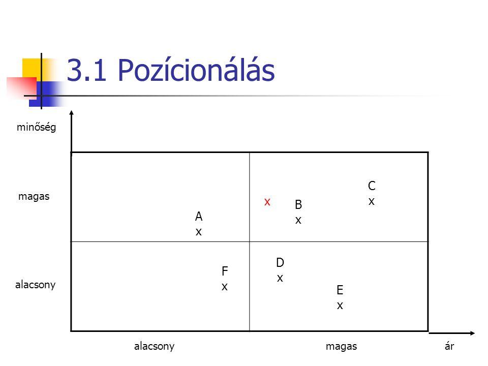 3.1 Pozícionálás minőség magas alacsony áralacsonymagas AxAx BxBx CxCx DxDx ExEx FxFx x