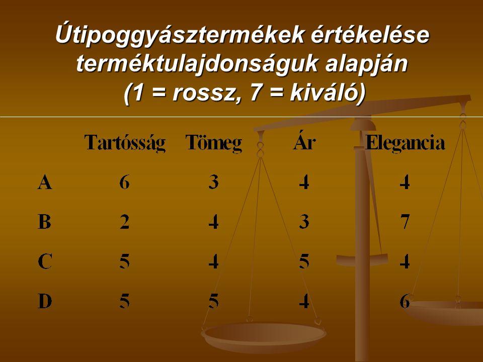 Útipoggyásztermékek értékelése terméktulajdonságuk alapján (1 = rossz, 7 = kiváló)