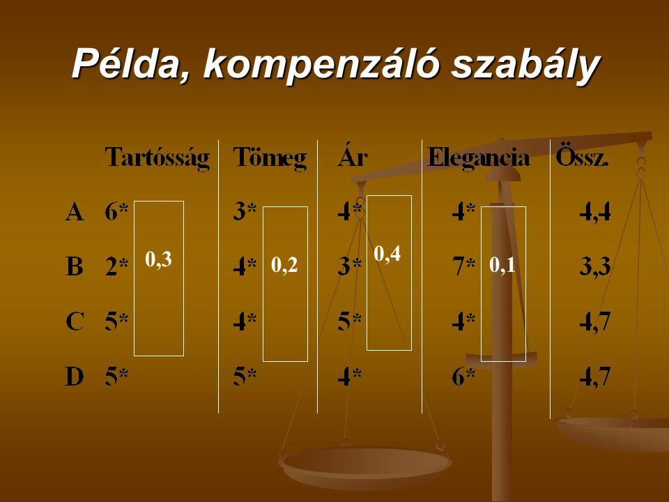 Példa, kompenzáló szabály 0,3 0,2 0,4 0,1