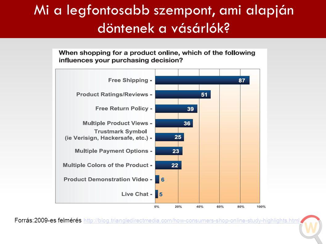 Mi a legfontosabb szempont, ami alapján döntenek a vásárlók? Forrás:2009-es felmérés http://blog.triangledirectmedia.com/how-consumers-shop-online-stu