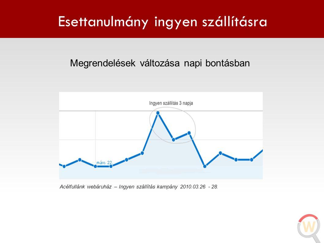 Esettanulmány ingyen szállításra Megrendelések változása napi bontásban Acélfullánk webáruház – Ingyen szállítás kampány 2010.03.26 - 28.