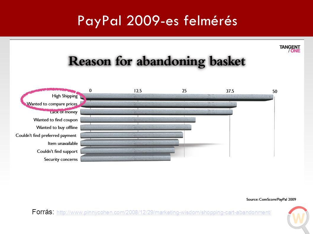 Forrester Research felmérés Forrás: http://www.1stwebdesigner.com/development/tips-improve-e-commerce-shopping-cart-abandonment/ http://www.1stwebdesigner.com/development/tips-improve-e-commerce-shopping-cart-abandonment/