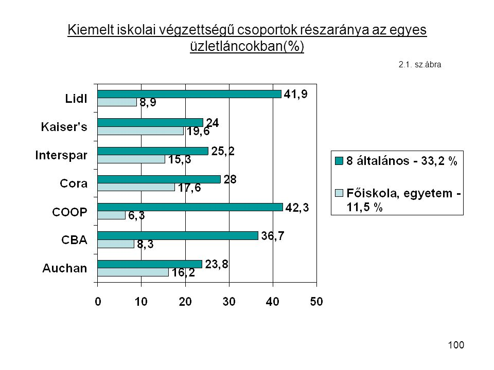 100 Kiemelt iskolai végzettségű csoportok részaránya az egyes üzletláncokban(%) 2.1. sz.ábra