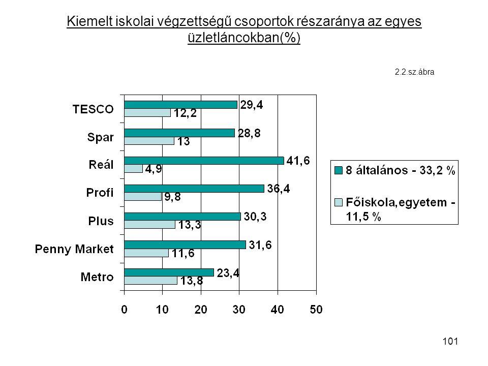101 Kiemelt iskolai végzettségű csoportok részaránya az egyes üzletláncokban(%) 2.2.sz.ábra
