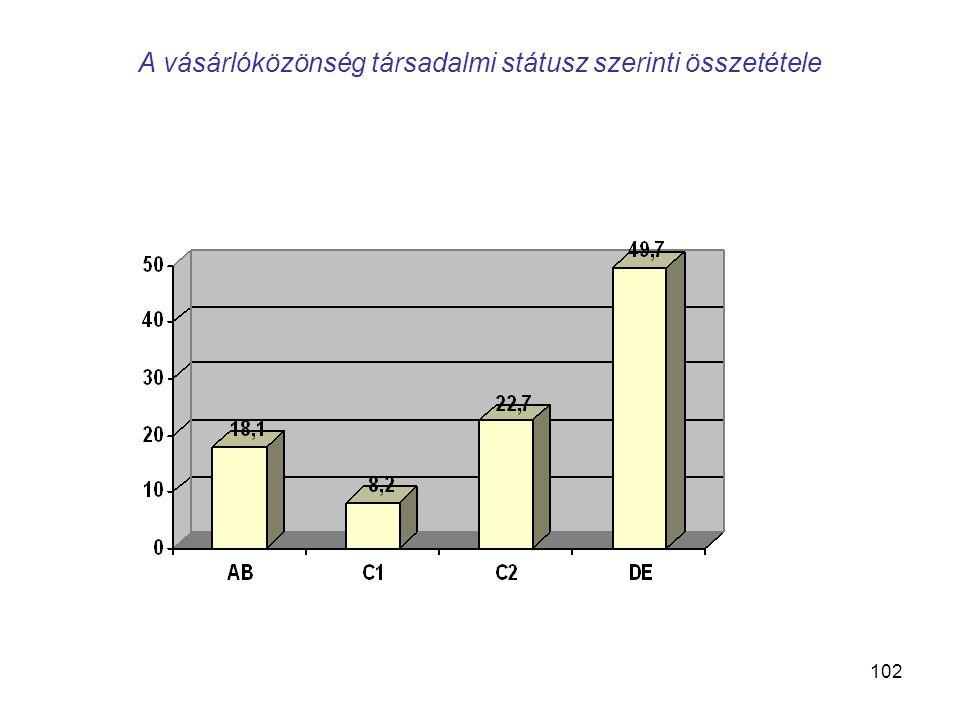 102 A vásárlóközönség társadalmi státusz szerinti összetétele