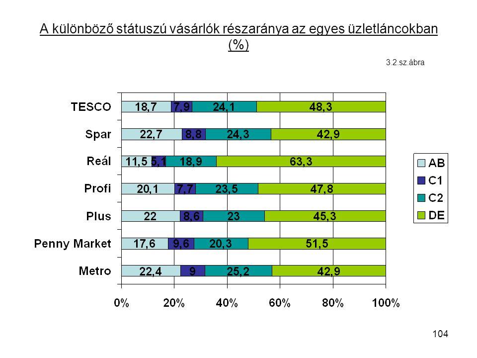 104 A különböző státuszú vásárlók részaránya az egyes üzletláncokban (%) 3.2.sz.ábra