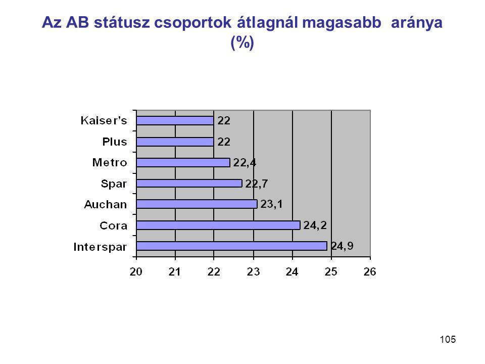 105 Az AB státusz csoportok átlagnál magasabb aránya (%)