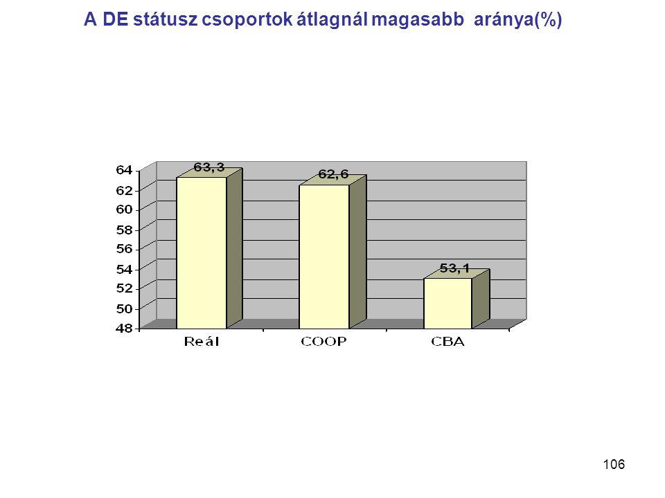 106 A DE státusz csoportok átlagnál magasabb aránya(%)