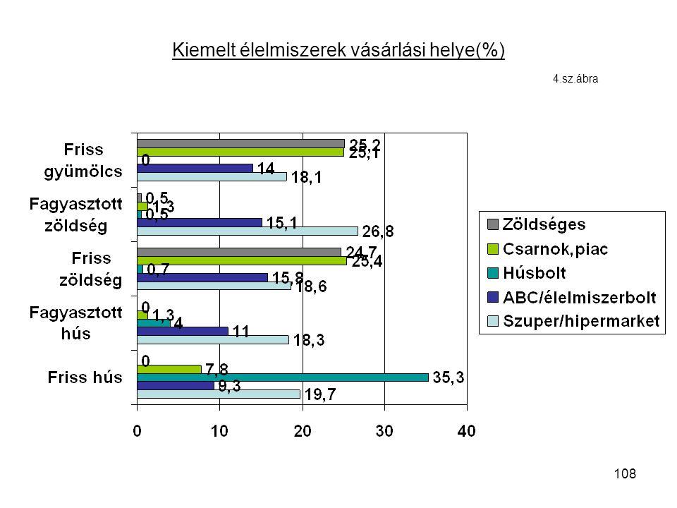 108 Kiemelt élelmiszerek vásárlási helye(%) 4.sz.ábra