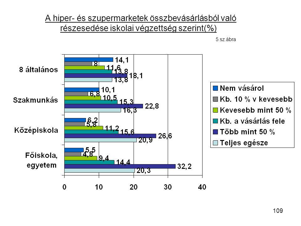 109 A hiper- és szupermarketek összbevásárlásból való részesedése iskolai végzettség szerint(%) 5.sz.ábra